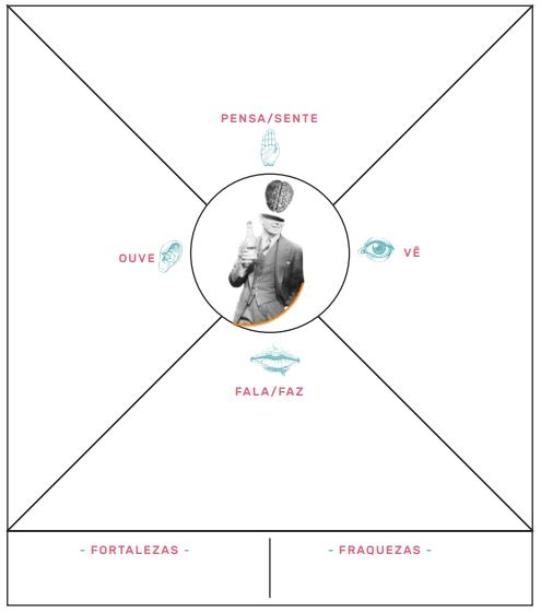 Mapa de Empatia: o que é e como usar essa ferramenta?