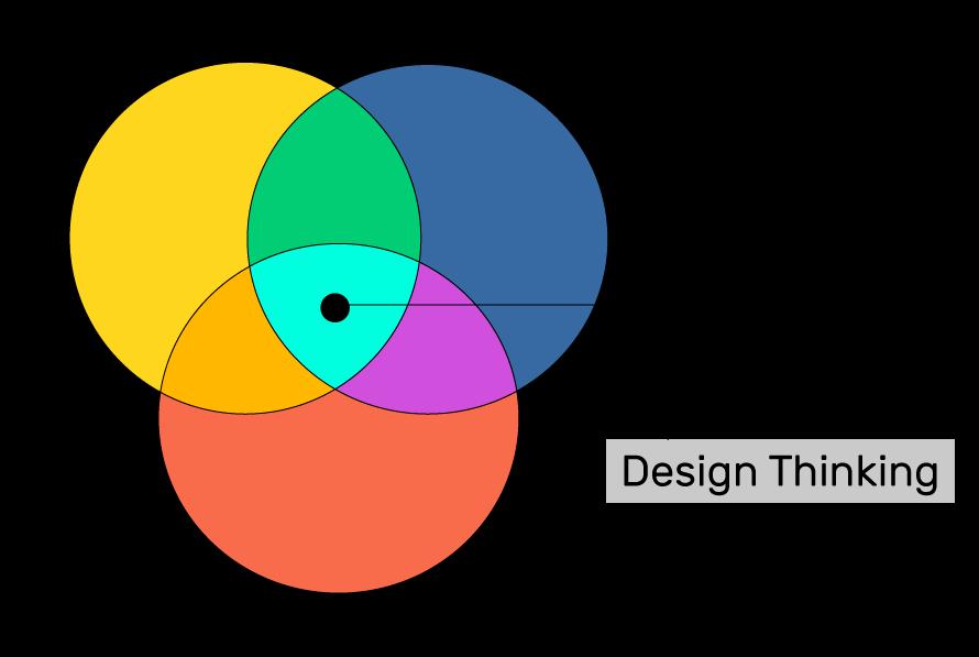 4 etapas fundamentais do design thinking