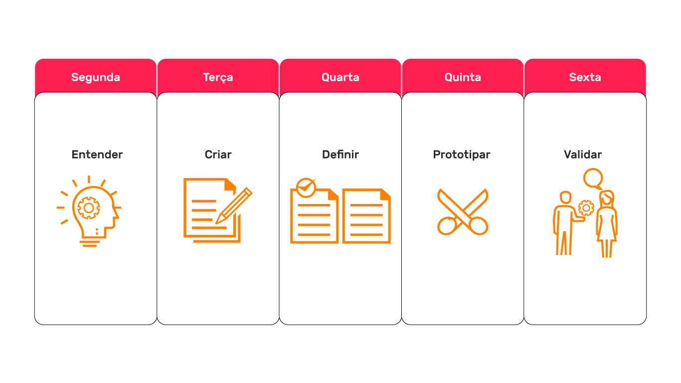 Design Sprint: o que é e como funciona