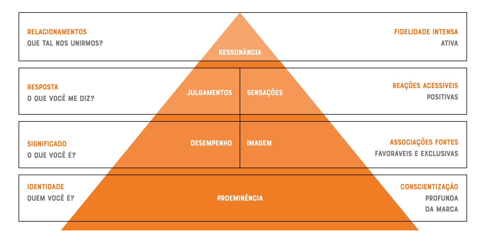 Pirâmide Brand Equity de Kotler e Keller
