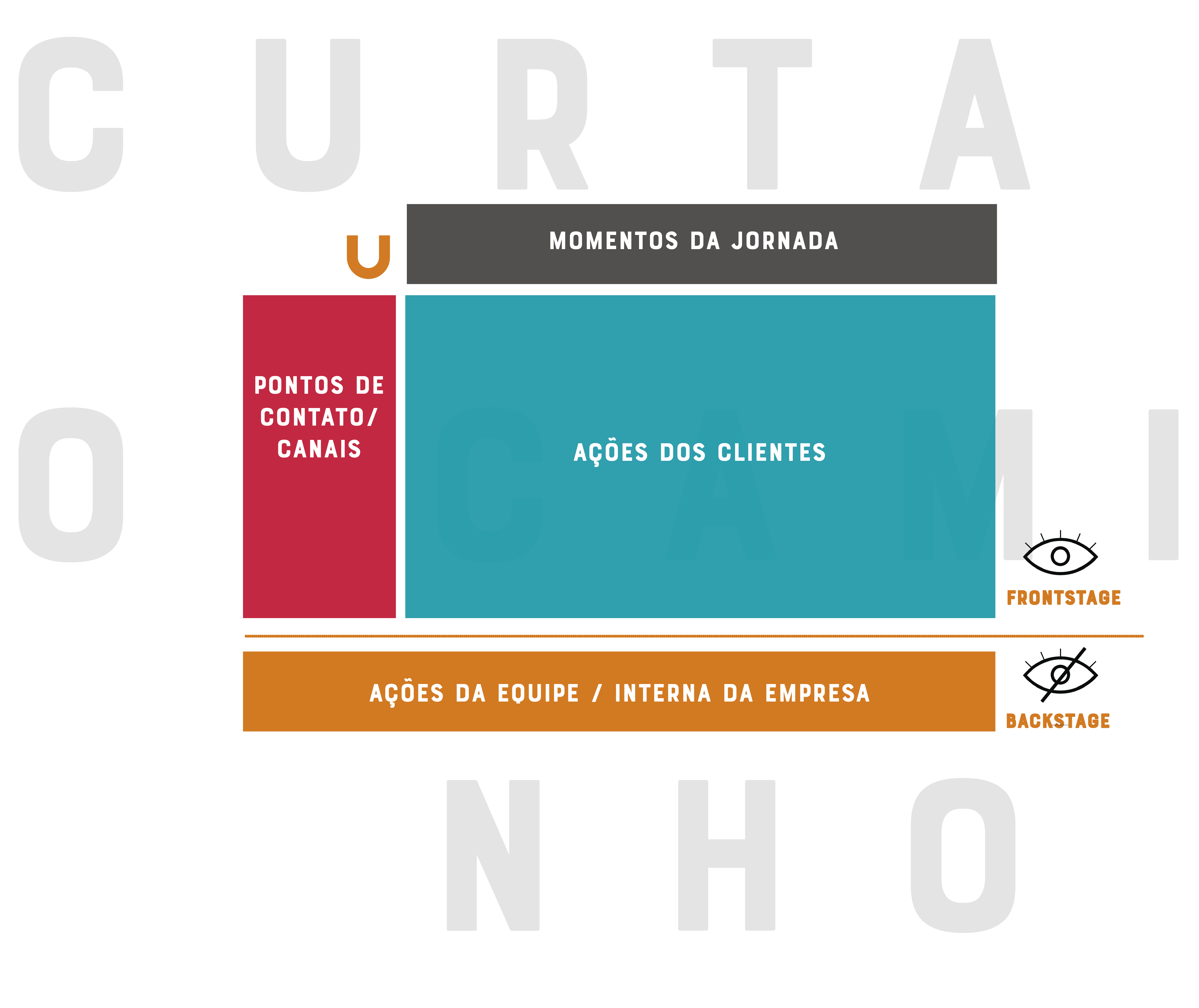Blueprint de serviço: o que é, para que serve e como utilizar na sua empresa